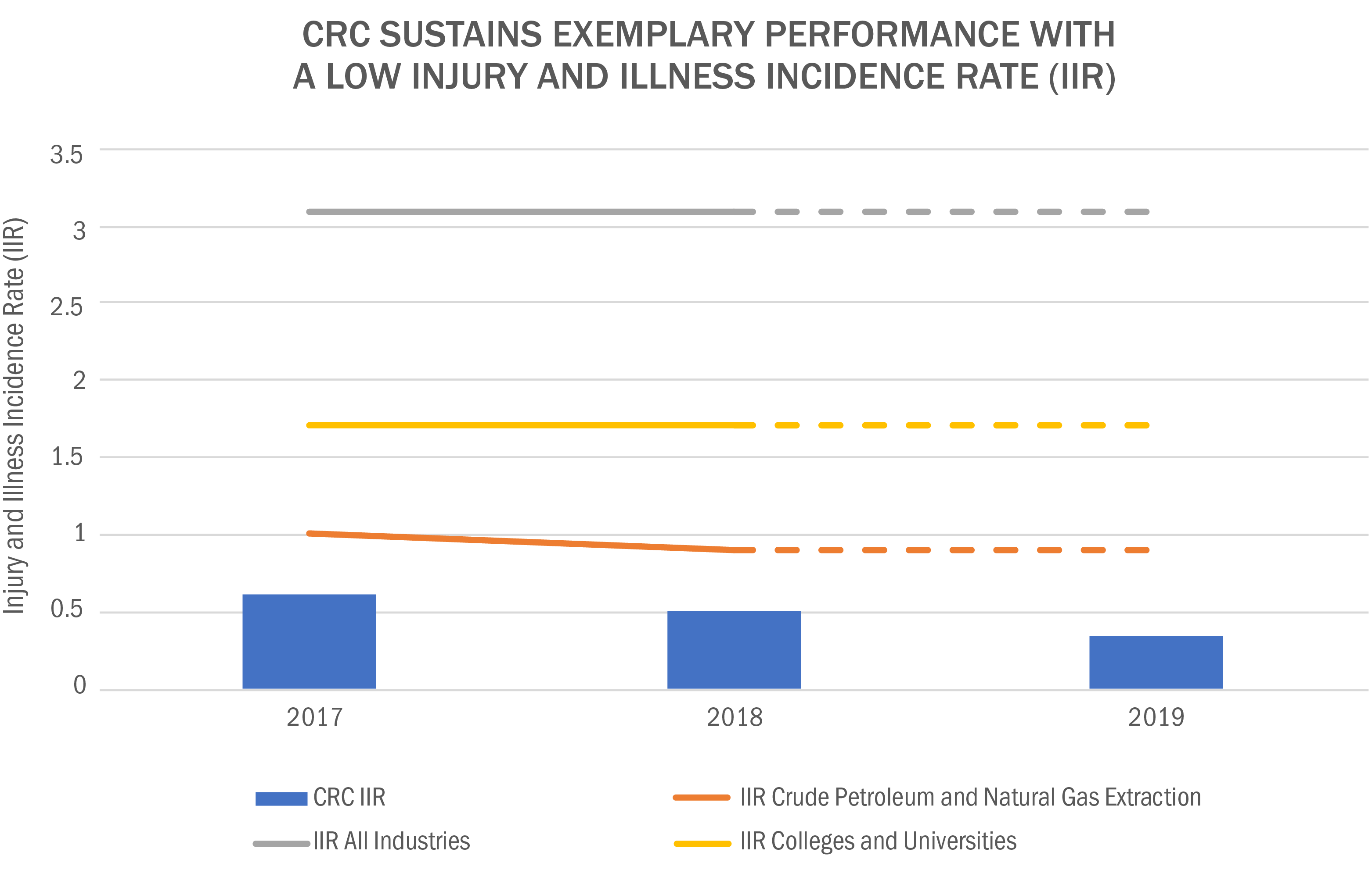 CRC Sustains Exemplary Performance with a Low Injury and Illness Incidence Rate (IIR) Image