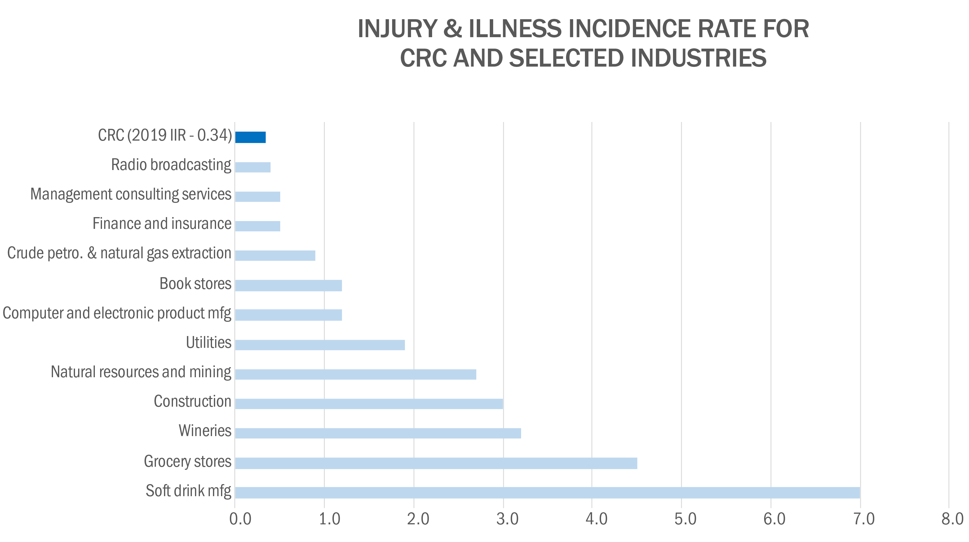 Injury & Illness Incidence Rate for CRC and Selected Industries Image