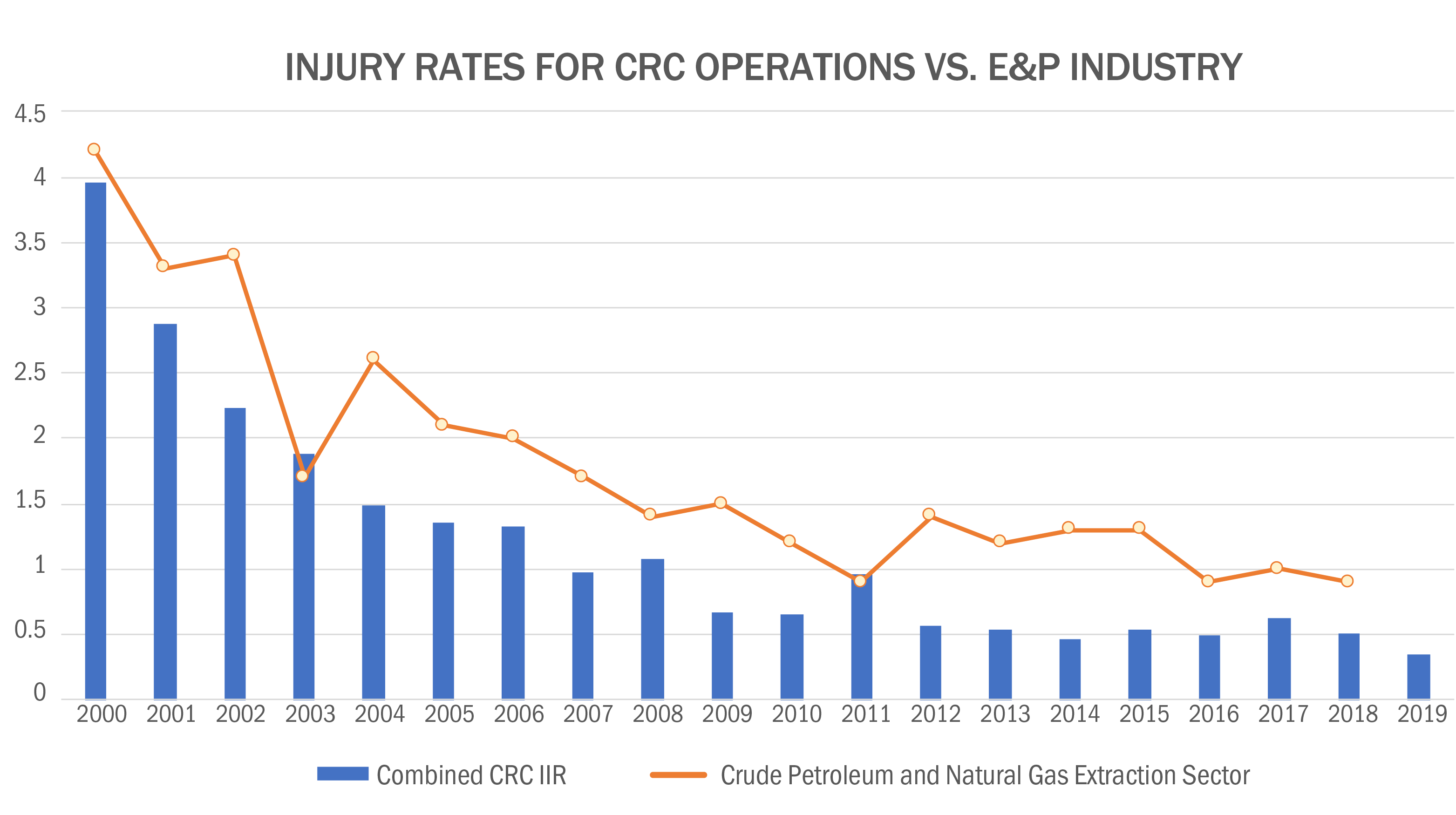 Injury Rates for CRC Operations Vs. E&P Industry Image