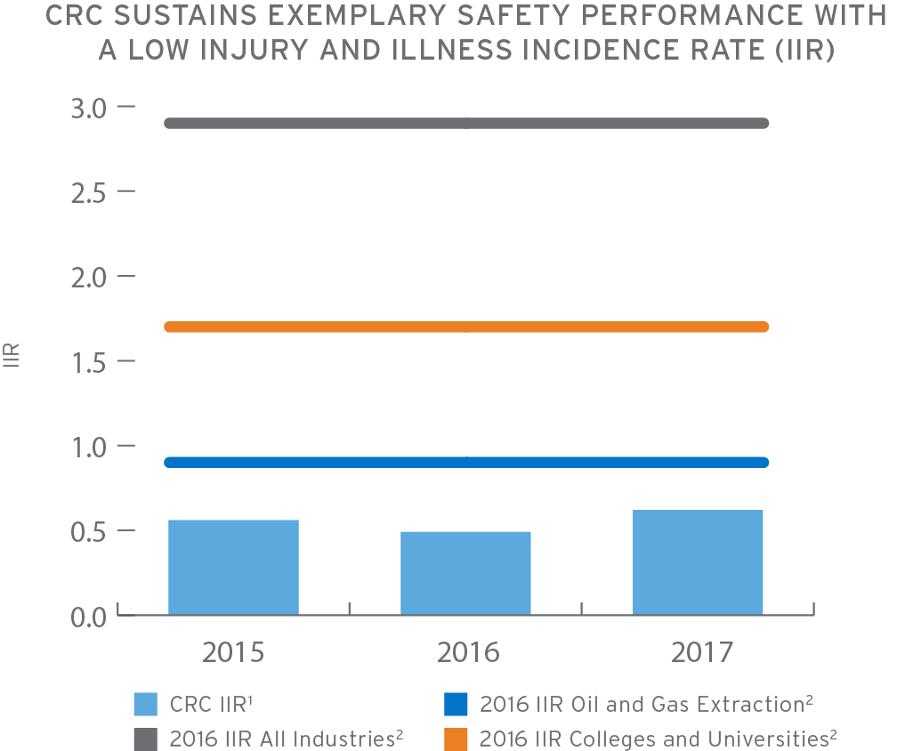 Chart visualization of CRC Sustaining Exemplary Safety Performance with a low injury and illness incidence rate (IIR)